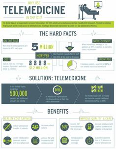 Infographic: Telemedicine May Be of Service in the ICU