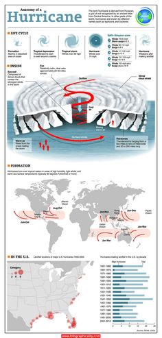 Hurricanenew21 Infographic