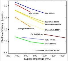 Economic Analysis of Greenhouse Lighting: Light Emitting Diodes vs. Aquarium Lighting, Aquarium Led, Planted Aquarium, Acropora Coral, Radiant Energy, Economic Analysis, Led Fixtures, Light Emitting Diode