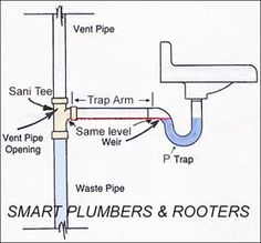 I have p-trap entry in drain at above the floor. However, vanity that I got has lower drawer which has top at about the same height. Plumbing Vent, Plumbing Tools, Blocked Kitchen Sink, Mobile Home Makeovers, Handyman Projects, Kitchen Soap Dispenser, Faucet Repair, Plumbing Installation, Drainage