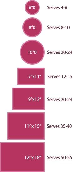 Cake Sizes and Servings - very useful information