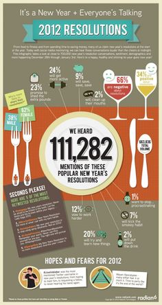 new year's resolutions infographic. %2 of ppl wanted to stop swearing? what a fucking dumb resolution!