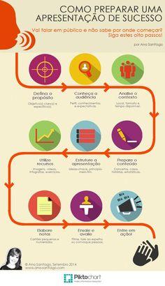 How To Prepare A Successful Presentation (Infographic) Sales Machine Uses Luis Miranda Visit Website Coaching, Start Ups, Web Design, Student Life, Success, Design Thinking, Study Tips, Leadership, Digital Marketing