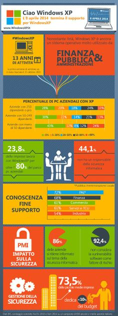 Infografica - Fine supporto di Windows XP - #infografica #infographic