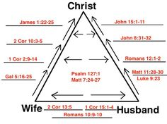 We love THIS diagram!  We even designed a graphic for Our Wedding featuring this triangle!
