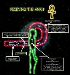 Ancient African Spirituality- Receiving the Ankh Le Reiki, Spirit Science, Knowledge And Wisdom, Spiritual Wisdom, African History, History Facts, Ancient Egypt, Consciousness, Black History