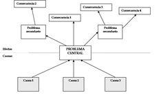 ¿Cómo se hace un árbol de problemas y soluciones? - Técnicas de Investigación Social Sociology, Diagram, Culture, Words, Socialism, Social Studies, Horse