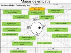 mapa de empatia de um grupo de teatro  Pesquisa Google  hotel