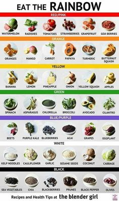 Best Fruits which do not increase the blood glucose level. These fruits for diabetics could be said to be best fruits for diabetics. Rainbow Diet, Rainbow Smoothies, Eat The Rainbow, Clean Eating Recipes, Healthy Recipes, Healthy Tips, Yummy Recipes, Healthy Food, Healthy Eating