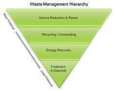 Sustainable Materials Management: Non-Hazardous Materials and Waste Management Hierarchy Recycling Games, Waste To Energy, Waste Solutions, Hazardous Waste, Sustainable Tourism, Sustainable Living, Solid Waste, Reduce Waste, Gardens