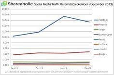 Pourcentage de trafic g�n�r� par les r�seaux sociaux au 4e trimestre 2013