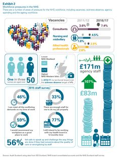 Audit Scotland provides the Auditor General and the Accounts Commission with services to check that public money is spent efficiently and effectively. Midwifery, Portfolio Design, Scotland, Infographic, Public, Health, Portfolio Design Layouts, Infographics, Health Care