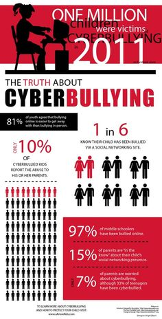 Bully Prevention Awareness Month: Cyberbullying | thinktanK12 blog