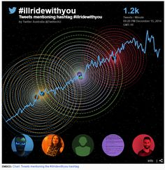 This article by the ABC News has multiple tweets from the event documented, as well as a chart tracking the tweets/minute from the night of 15/12/2014 mentioning #illridewithyou. It briefly hit it's peak of 1.3k tweets/minute at 9:20PM.