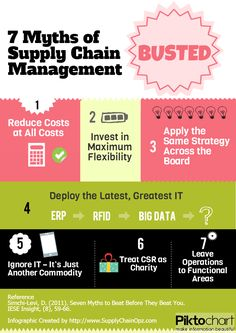 7 Myths of Supply Chain Management Busted!