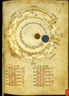 Astrological diagram, Harley 3719  British Library