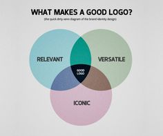 What makes a good logo? How many do you know that will pass this simple test?
