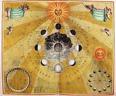 Image: Andreas Cellarius - Phases of the Moon, from ''The Celestial Atlas, or The Harmony of the Universe'' (Atlas coelestis ha