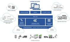 What is ThingWorx? | ThingWorx - Internet of Things and M2M Application Platform