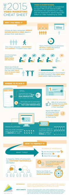 Video-Marketing-Cheat-Sheet-by-Animoto.png Marketing For Small Business infographic Digital Marketing Strategy, Inbound Marketing, Marketing Communications, Social Media Marketing, Content Marketing, Marketing Strategies, Marketing Ideas, Marketing Website, Online Marketing
