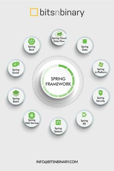We use following Spring Frameworks to fulfill your Java Application Development requirements. Spring Web, Spring Social, Spring Framework, Cloud Data, Application Development, Java, Posts, Messages