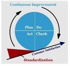 Prosty przepis na ciągłe doskonalenie: zaplanuj - zrób - sprawdź - działaj!