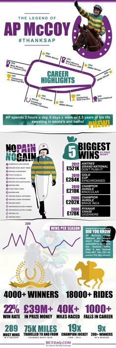 AP McCoy Infographic for BETDAQ  View with description on the BETDAQ Tips website