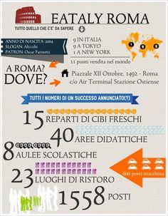 Che bel programma per Roma: cibi freschi, aree didattiche, aule scolastiche e luoghi di ristoro