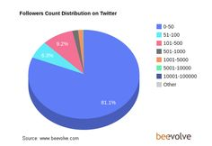 Les trois-quarts des utilisateurs de Twitter ont entre 15 et 25 ans. Moins de 6 % ont plus de 45 ans #chiffres #2012 #twitter