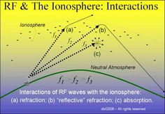 Interaction RF & The Ionosphere
