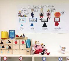 Wortartenarbeit nach Montessori - Merkplakat  #montessori #wortarten #imlandderwortarten #prinzundprinzessinnomen #proffesoradjektiv #deutschunterricht #grundschule #elementaryschool #dritteklasse #elmarundemil
