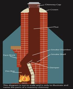 Masonry Chimney Repair and Maintenance Jacksonville, FL Fireplace Damper, Rumford Fireplace, Fireplace Box, Outside Fireplace, Build A Fireplace, Chimney Cap, Chimney Sweep, Outdoor Fireplace Designs, Modern Fireplace