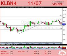 KLABIN S/A - KLBN4 - 11/07/2012 #KLBN4 #analises #bovespa