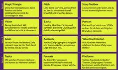 Personal Branding - Mike Schwede - Digital Marketing Strategies
