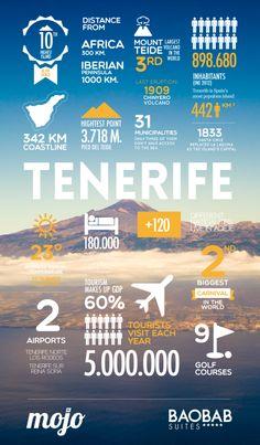 Tenerife in numbers. Fun & interesting facts!