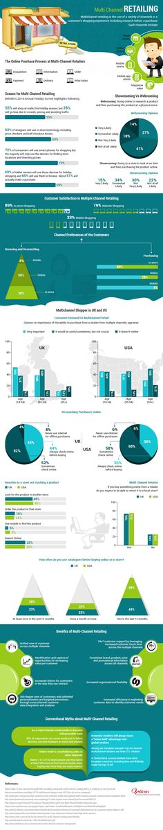 MULTI CHANNEL RETAILING [INFOGRAPHIC]