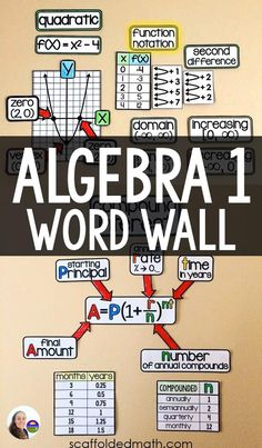 Algebra Activities, Teaching Math, Maths, Teaching Resources, Math Classroom Decorations, Math Word Walls, High School Classroom, Math Words, Math Lessons