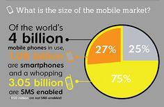 Why is it important for you to be including Mobile Marketing in your overall strategy?  Check out the size of the mobile market!