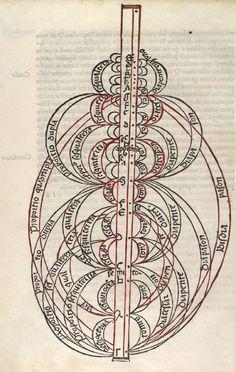 Franchinus Gaffurius, 1451-1522, Theorica musice, Milan, 1492