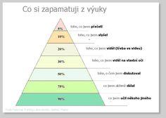 pyramida učení Bulletin Boards, Chart, Teaching, Education, School, Bulletin Board, Onderwijs, Learning, Data Boards