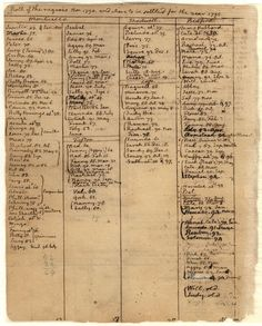 Page from Thomas Jefferson's Farm Book, in which he kept the names of his slaves