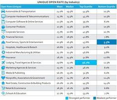 Le taux d'ouverture en 2015