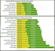 Michigan Beef Industry Commission - Nutrition - Lean Cuts of Beef