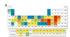 This periodic table shows which of Earth's elements are at risk for depletion | Inhabitat - Sustainable Design Innovation, Eco Architecture, Green Building