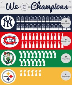 Yankees, Canadiens, Celtics, and Steelers have the most championships in their respected sport.