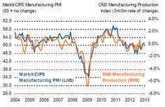 UK Manufacturing is back at stall speed.