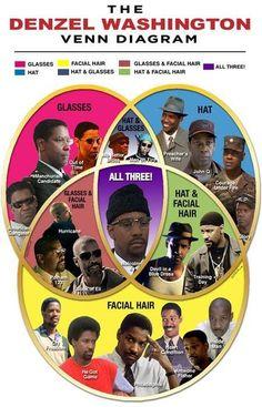 Denzel Washington, venn diagram