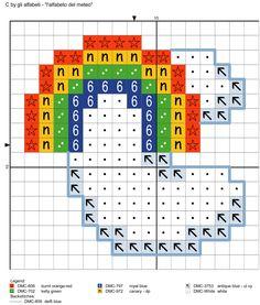 alfabeto del meteo C