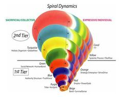 Spiral Dynamics is a theory of human development introduced in the 1996 book Spiral Dynamics by Don Beck and Chris Cowan based The Work of psychology professor Clare W.- Via Lolly Daskal Change Management, Talent Management, Postmodern Theory, Free Infographic, Infographics, Ken Wilber, Leadership Personality, Human Development, Data Visualization