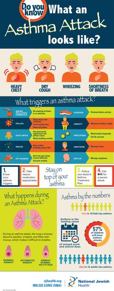 Do You Know How To Prevent An Asthma One In 12 People The United States Has And Half Of Them Will Have This Year